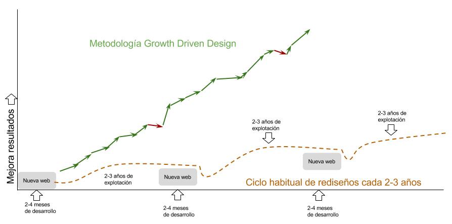 Que es growth driven design