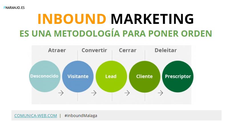 fases inbound marketing