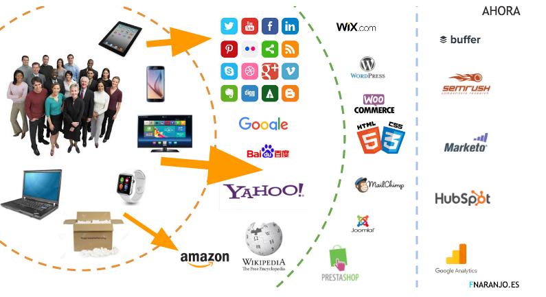 francisco naranjo ecosistema digital esquema