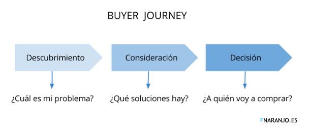 Fnaranjo - buyer journey