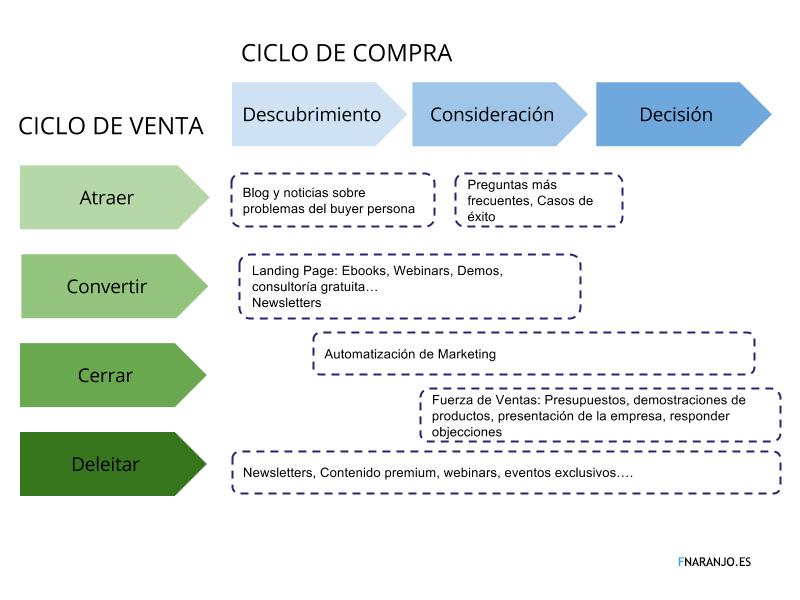 Qué es el ciclo de compra y el ciclo de venta. Entender la diferencia