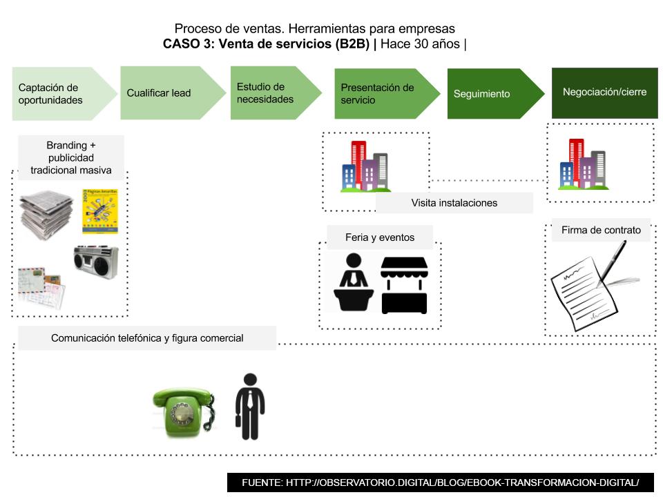 EBOOK (DESCARGA PDF GRATIS) - Transformación Digital