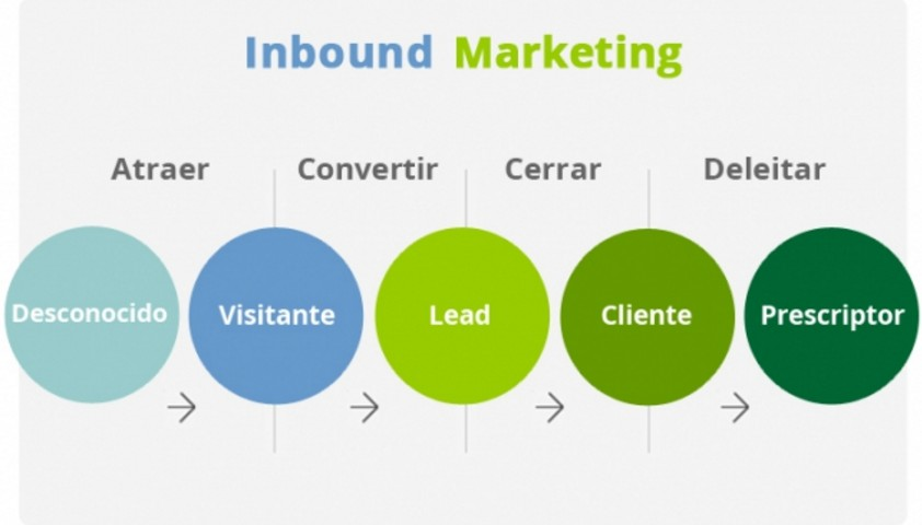 Fases Inbound Marketign Francisco Naranjo Marketing Open Madrid 2018