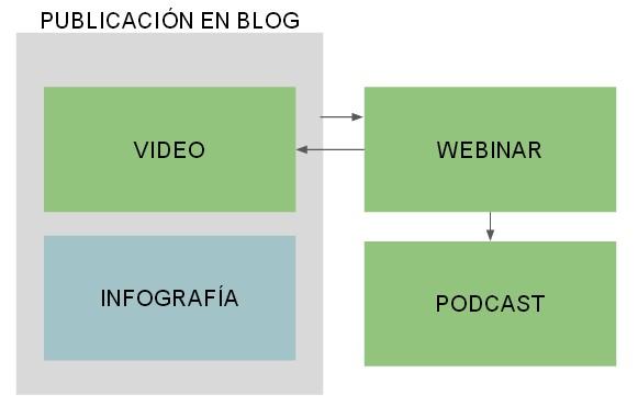 Francisco Naranjo Estrategia de Contenidos Evento Marketing Madrid
